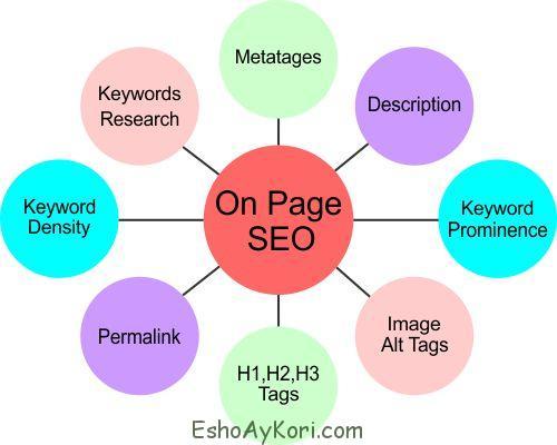 এসইও Onpage Optimization এ অবশ্যই করনীয় কিছু বিষয়