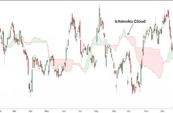 Ichimoku Indicator সম্পর্কে বিস্তারিত